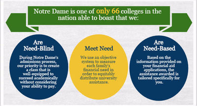 notre dame essay questions undergraduate College application essays don't have to be a drag – and these schools prove it  they've  learn more about university of notre dame.