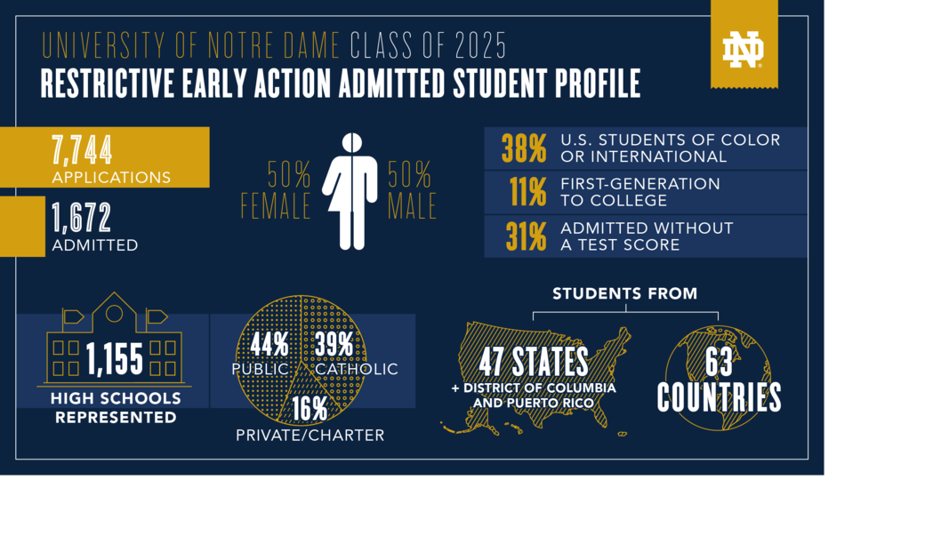 Admitted Students Undergraduate Admissions University Of Notre Dame